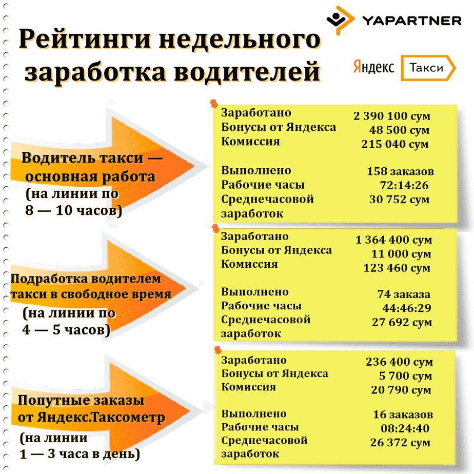 Сколько может заработать водитель в Яндекс Такси