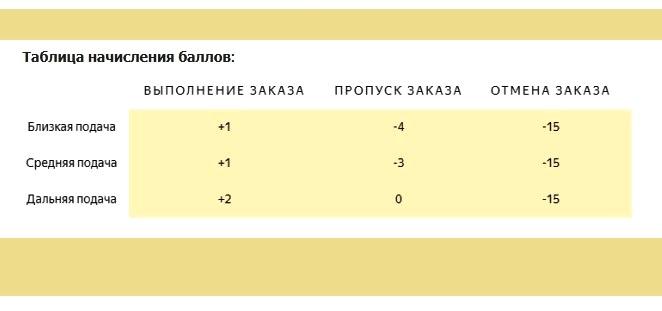 Таблица рейтинга