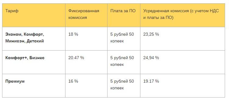 Комиссия по разным тарифам
