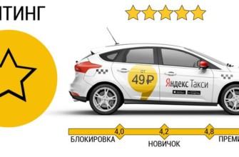 как поднять рейтинг в яндекс такси