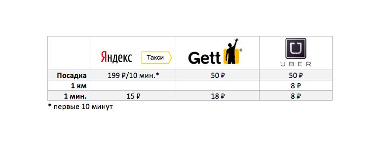 Стоимость такси